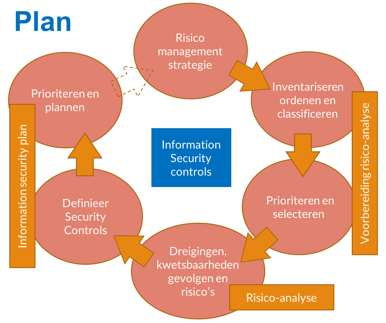 the security plan The following article covers a 5 step plan that small businesses can utilize to increase their security.