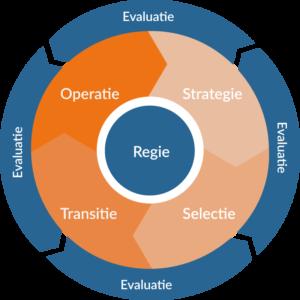 Sourcing Framework - DiVetro